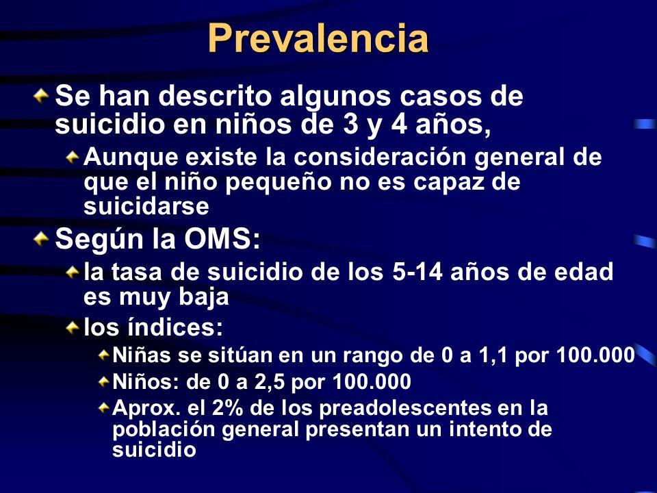 Prevalencia Se han descrito algunos casos de suicidio en niños de 3 y 4 años,