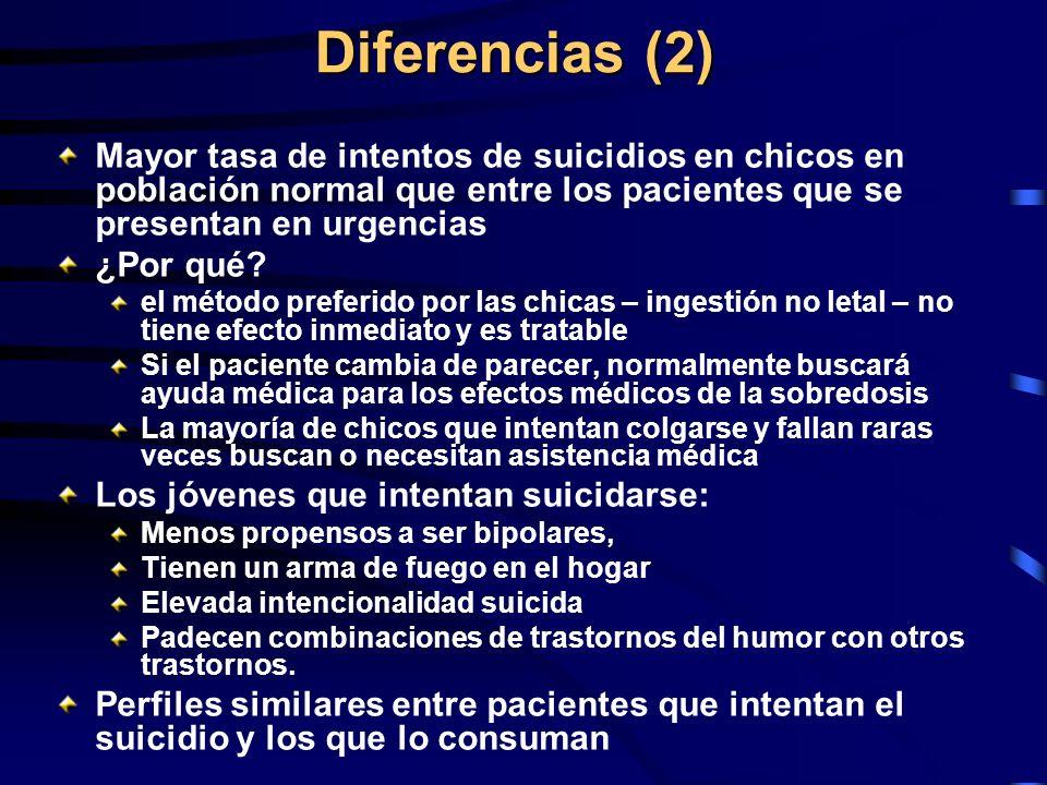 Diferencias (2) Mayor tasa de intentos de suicidios en chicos en población normal que entre los pacientes que se presentan en urgencias.
