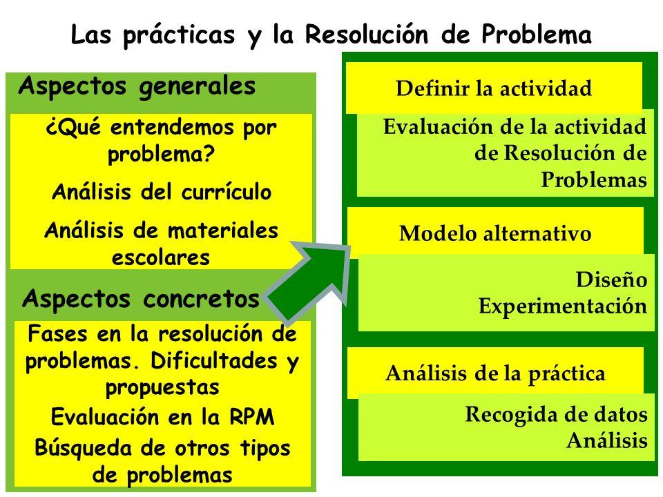 Las prácticas y la Resolución de Problema