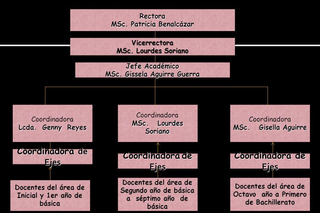 Coordinadora de Ejes Coordinadora de Ejes Coordinadora de Ejes