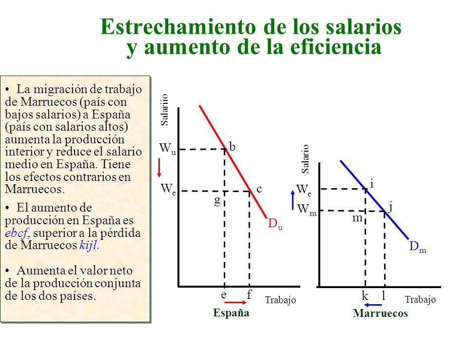 Estrechamiento de los salarios y aumento de la eficiencia