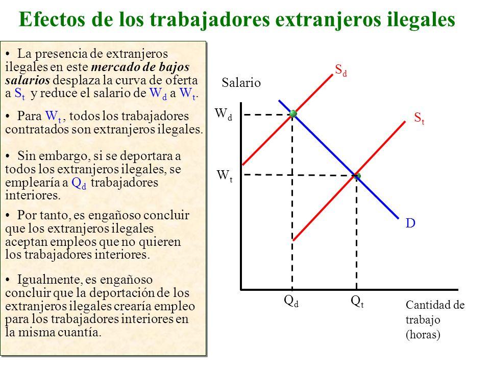 Efectos de los trabajadores extranjeros ilegales