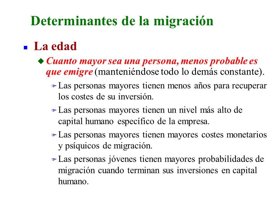 Determinantes de la migración