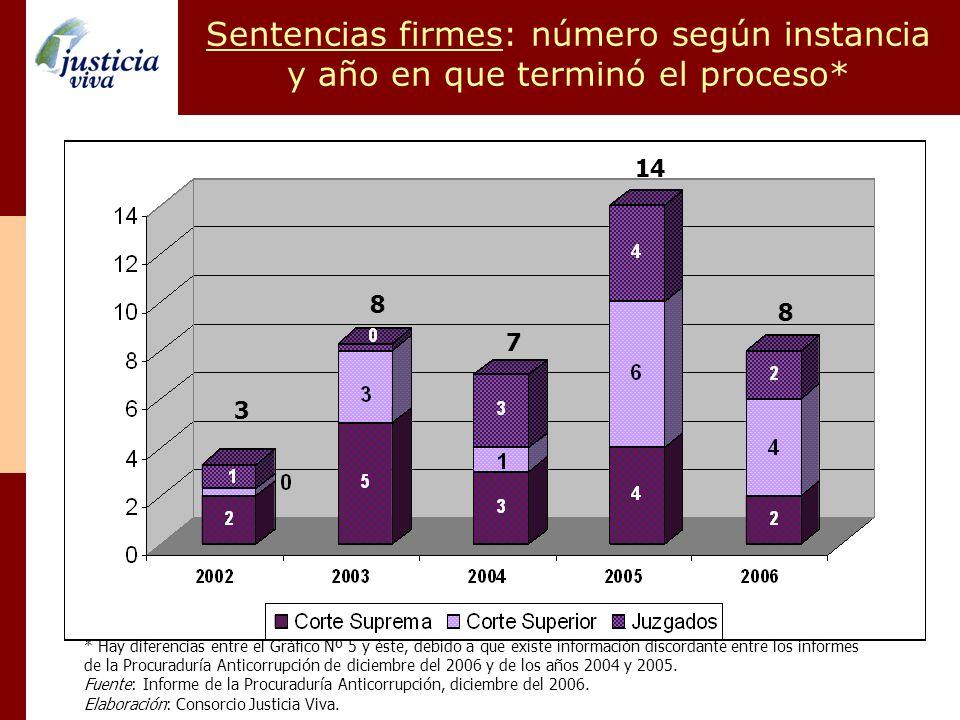 Sentencias firmes: número según instancia y año en que terminó el proceso*
