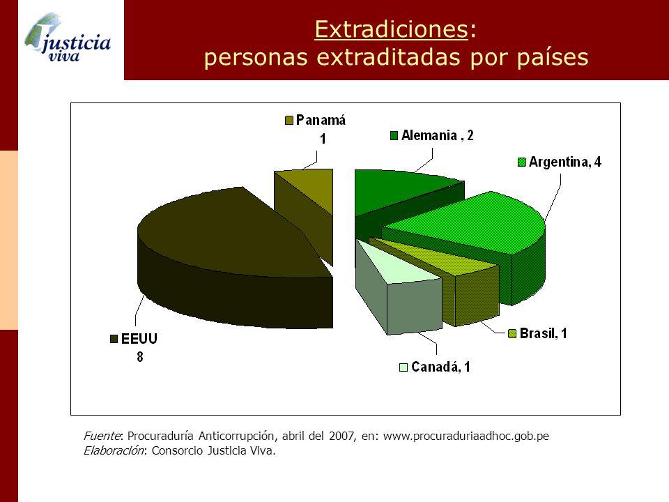 personas extraditadas por países