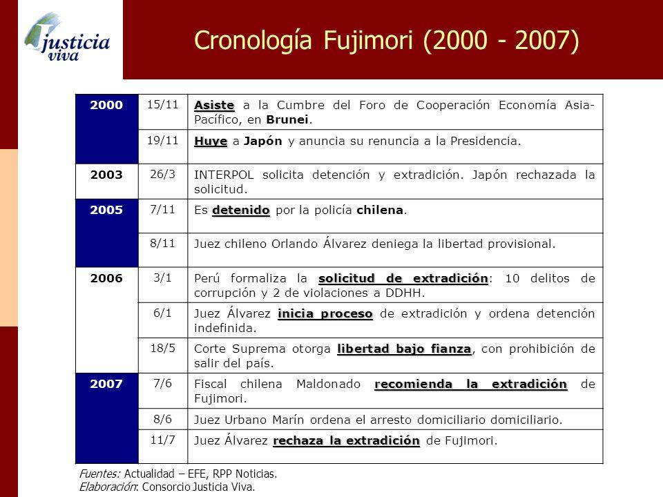 Cronología Fujimori (2000 - 2007)