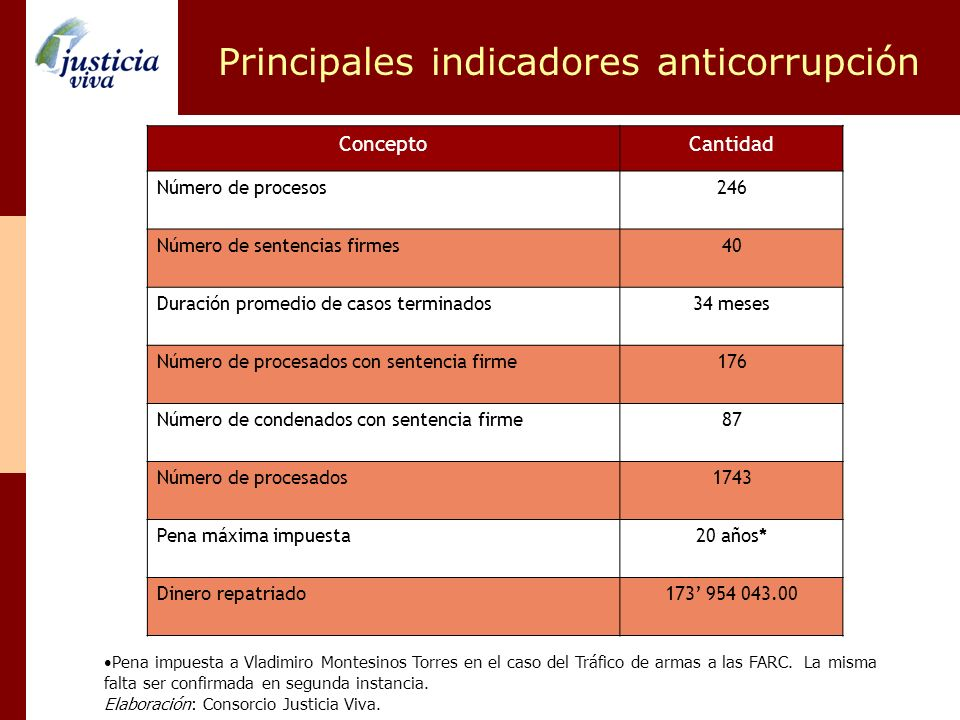 Principales indicadores anticorrupción