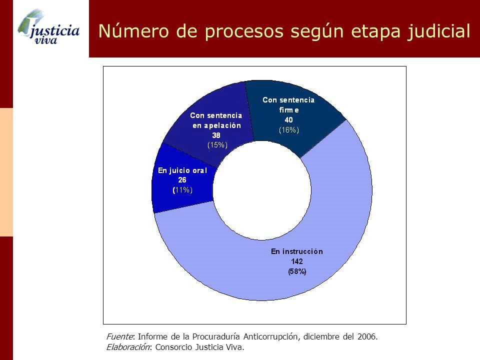 Número de procesos según etapa judicial