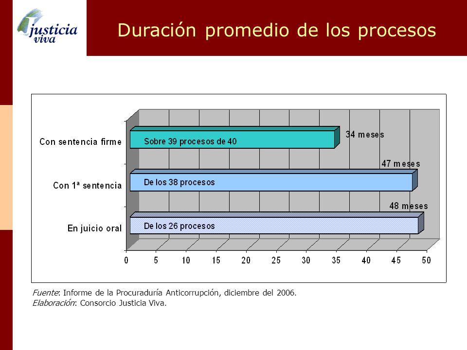 Duración promedio de los procesos