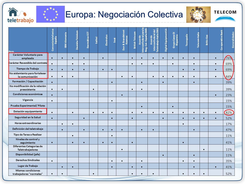 Europa: Negociación Colectiva