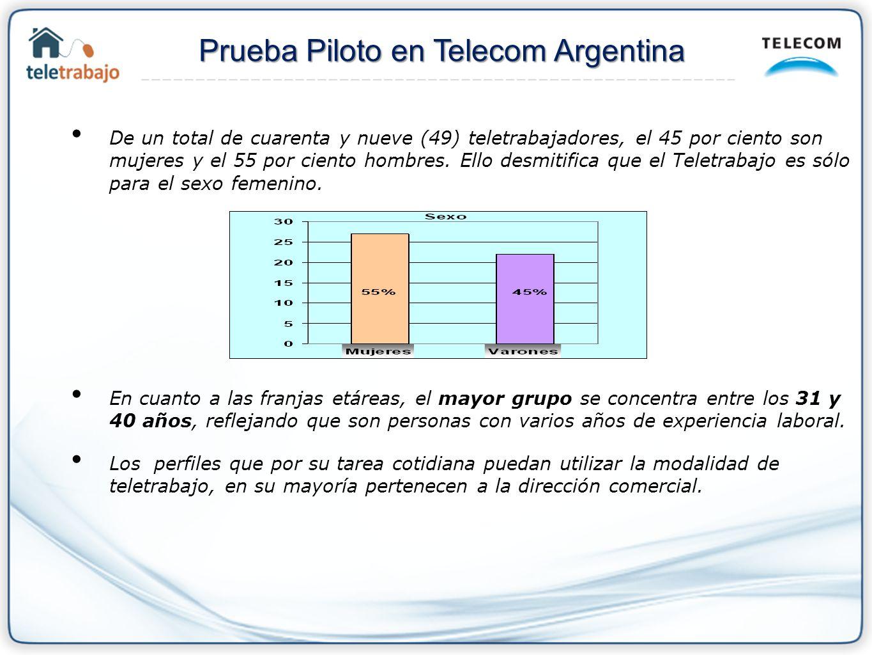 Prueba Piloto en Telecom Argentina