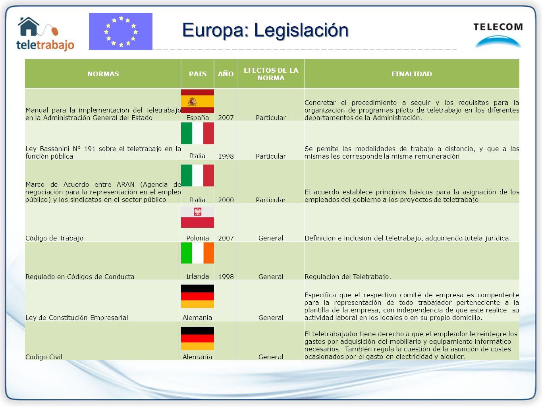 Europa: Legislación NORMAS PAIS AÑO EFECTOS DE LA NORMA FINALIDAD