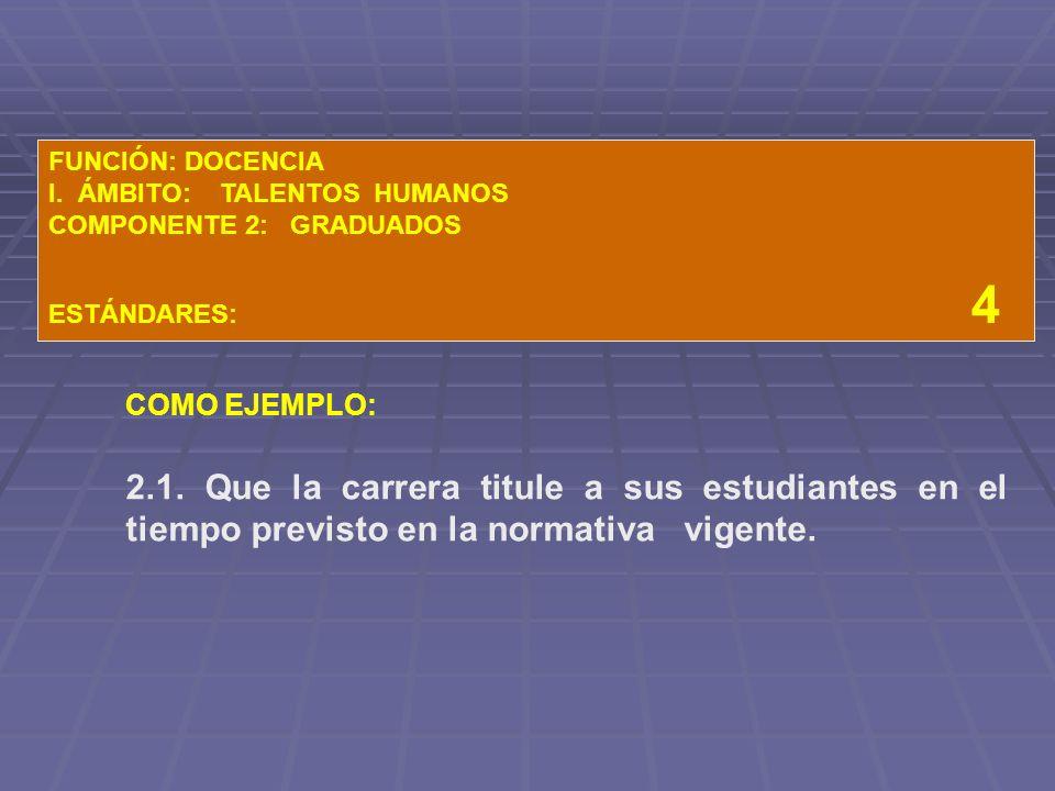 FUNCIÓN: DOCENCIA I. ÁMBITO: TALENTOS HUMANOS. COMPONENTE 2: GRADUADOS.