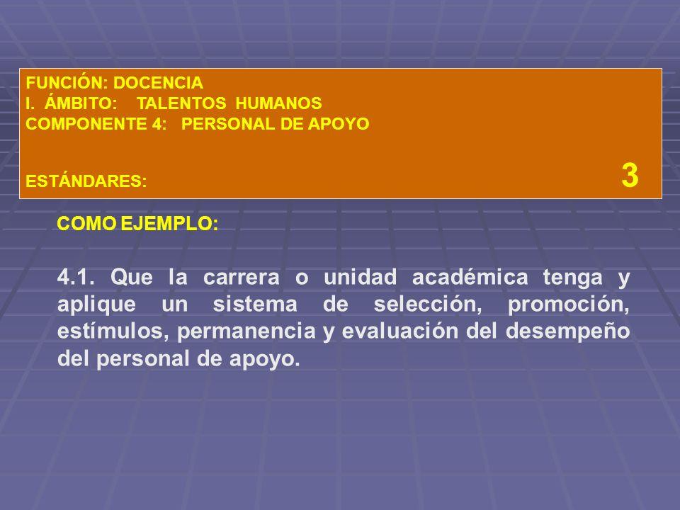 FUNCIÓN: DOCENCIA I. ÁMBITO: TALENTOS HUMANOS. COMPONENTE 4: PERSONAL DE APOYO.