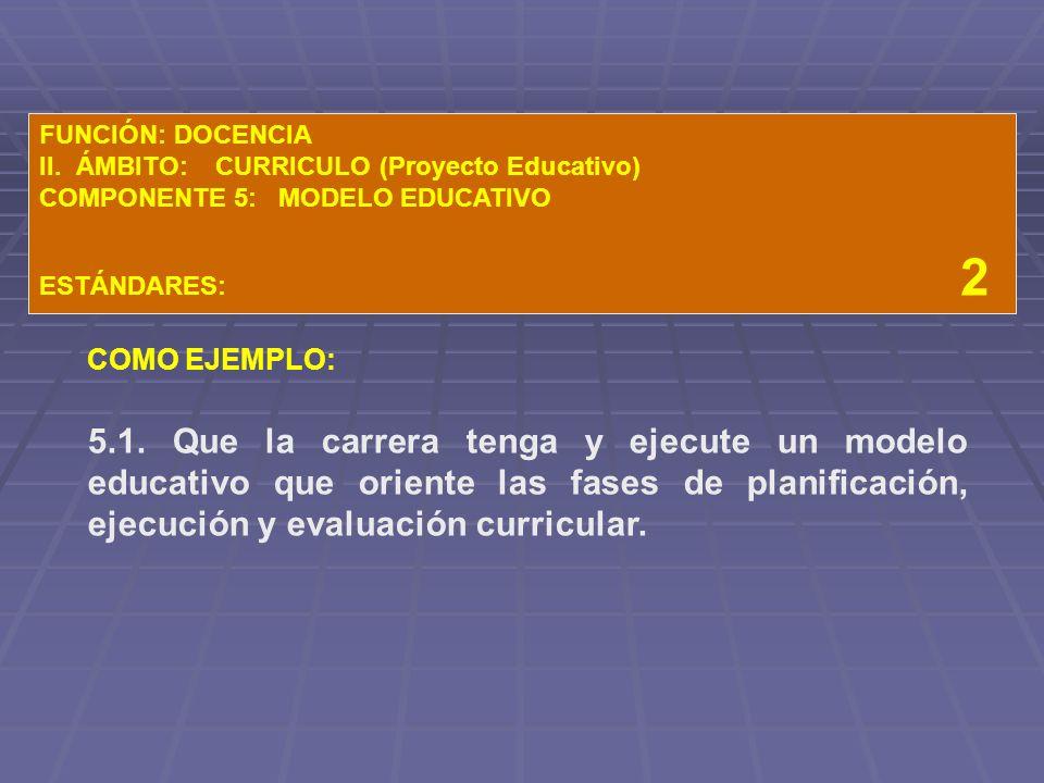 FUNCIÓN: DOCENCIA II. ÁMBITO: CURRICULO (Proyecto Educativo) COMPONENTE 5: MODELO EDUCATIVO.