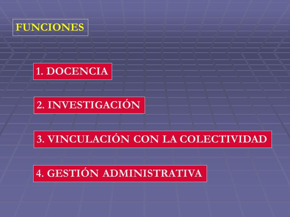 FUNCIONES 1. DOCENCIA 2. INVESTIGACIÓN 3. VINCULACIÓN CON LA COLECTIVIDAD 4. GESTIÓN ADMINISTRATIVA