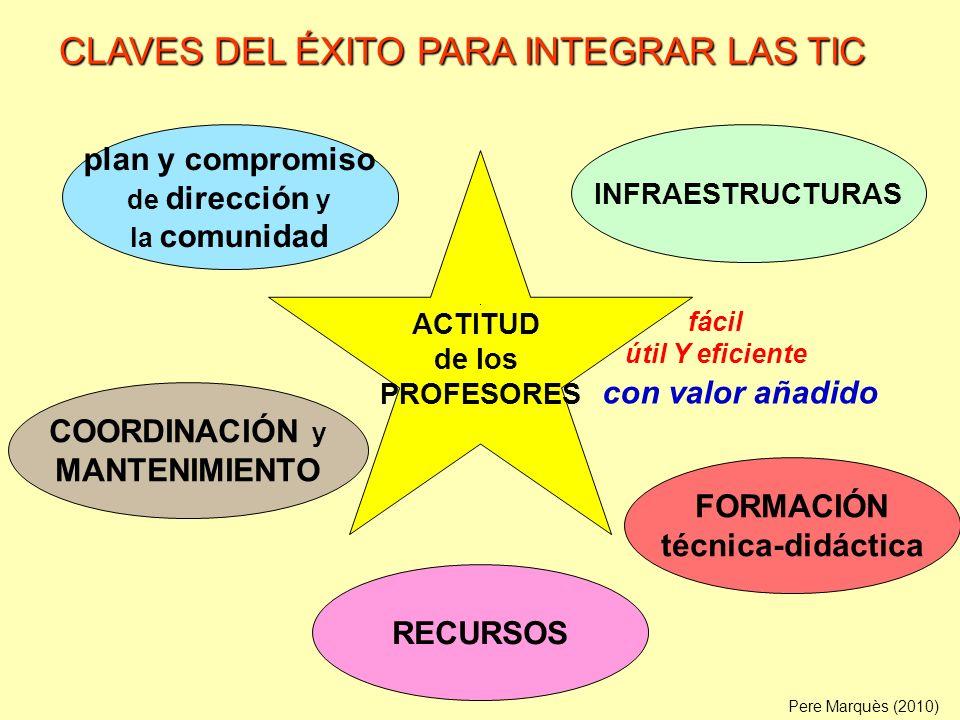 CLAVES DEL ÉXITO PARA INTEGRAR LAS TIC
