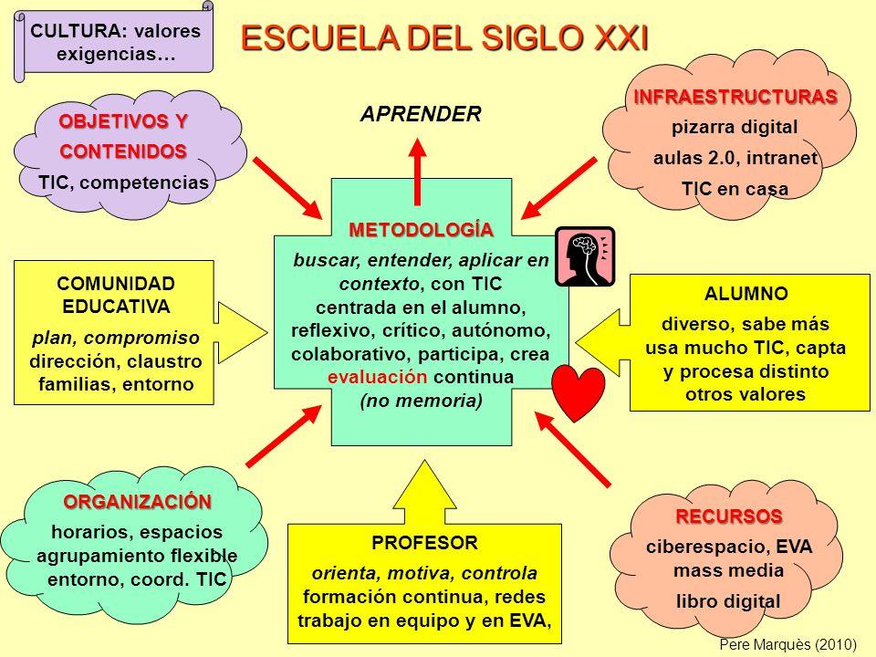ESCUELA DEL SIGLO XXI APRENDER CULTURA: valores exigencias…