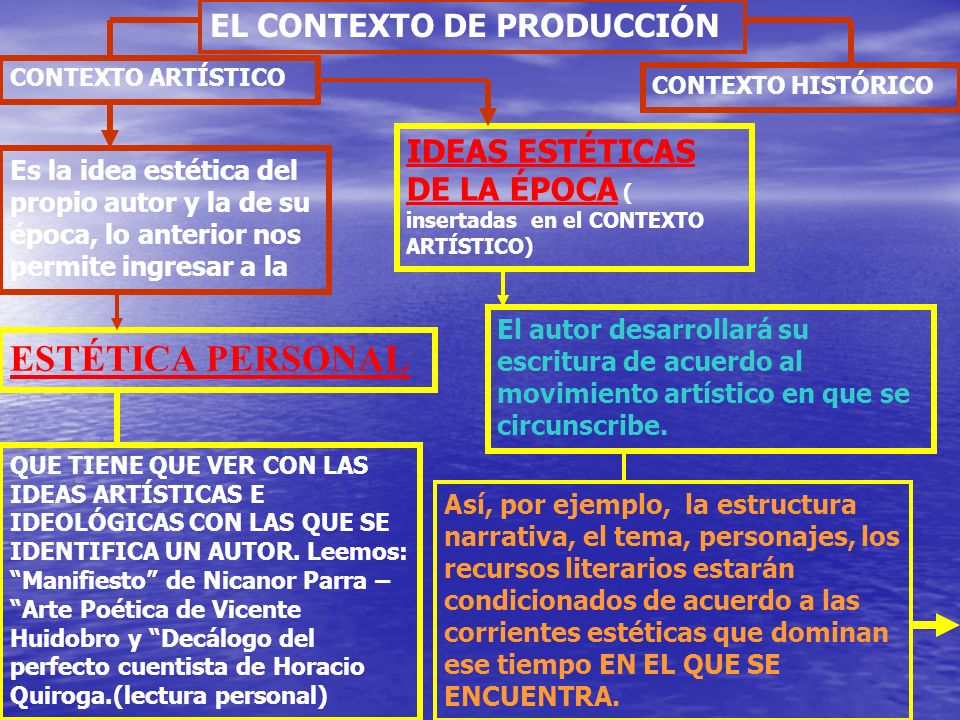 ESTÉTICA PERSONAL EL CONTEXTO DE PRODUCCIÓN