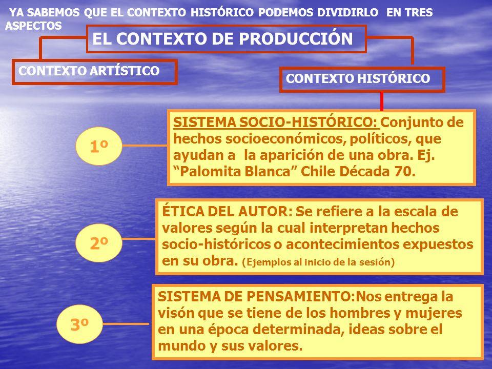 EL CONTEXTO DE PRODUCCIÓN