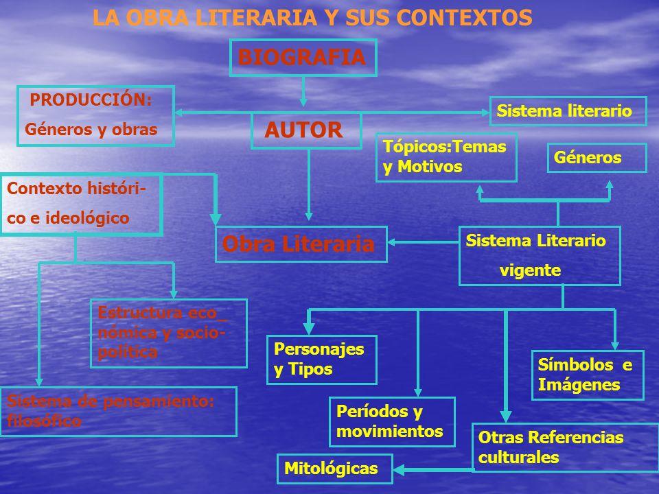 LA OBRA LITERARIA Y SUS CONTEXTOS