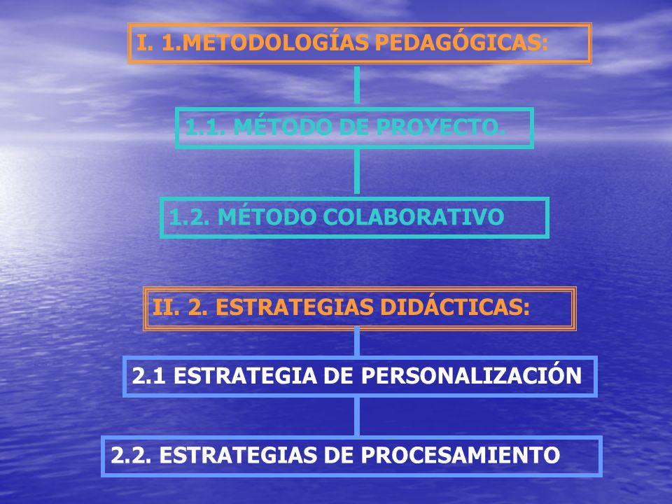 I. 1.METODOLOGÍAS PEDAGÓGICAS: