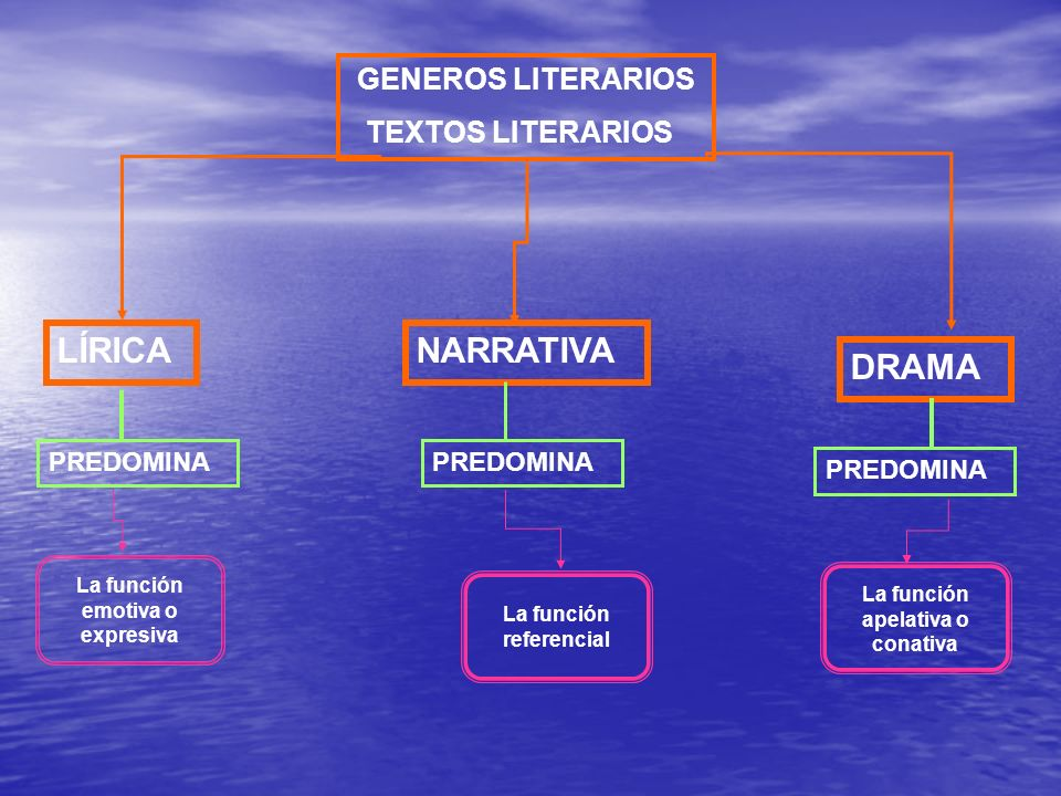 LÍRICA NARRATIVA DRAMA GENEROS LITERARIOS TEXTOS LITERARIOS PREDOMINA
