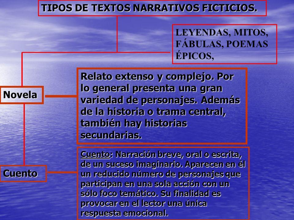 TIPOS DE TEXTOS NARRATIVOS FICTICIOS.