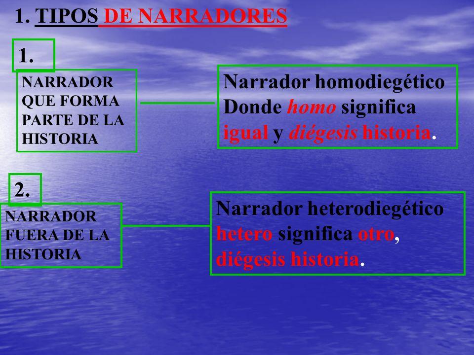 Narrador homodiegético Donde homo significa igual y diégesis historia.