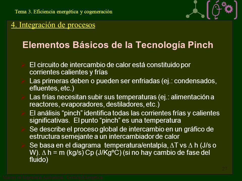 Elementos Básicos de la Tecnología Pinch