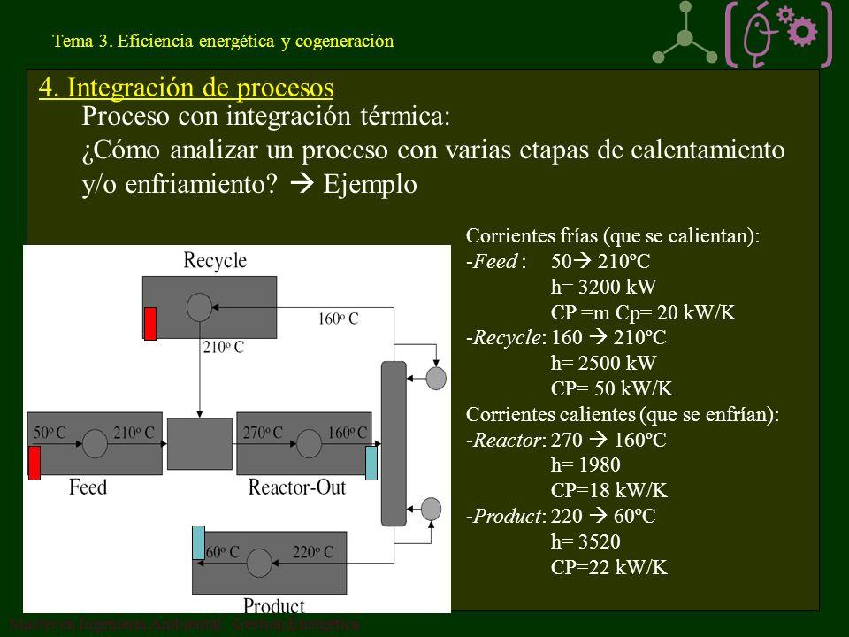 4. Integración de procesos Proceso con integración térmica: