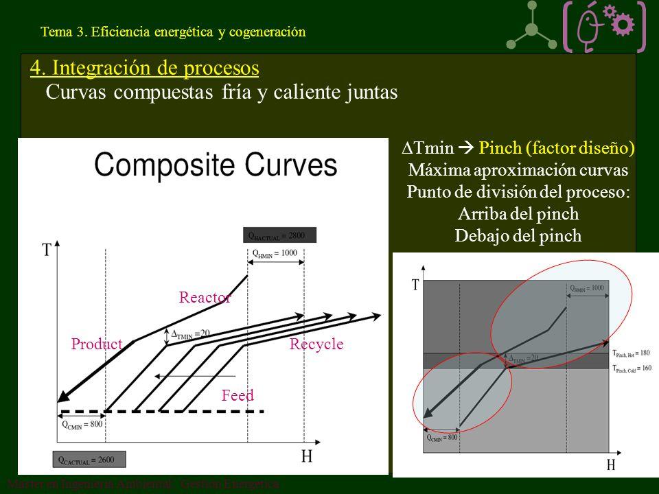 4. Integración de procesos Curvas compuestas fría y caliente juntas