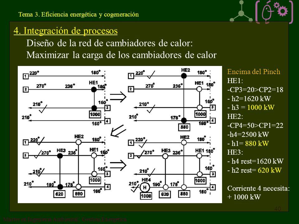 4. Integración de procesos Diseño de la red de cambiadores de calor: