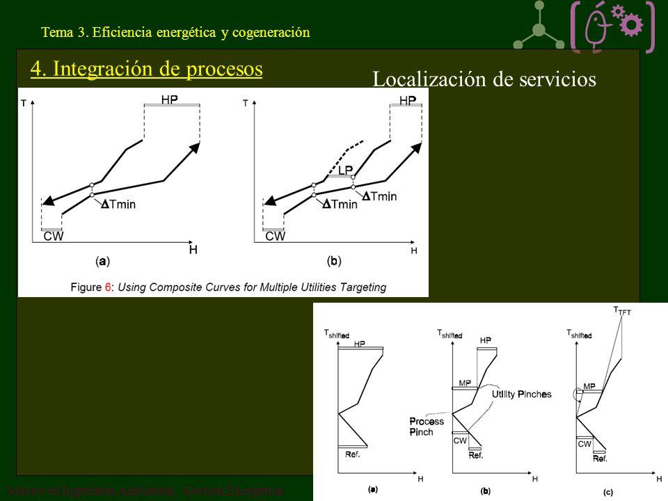 4. Integración de procesos Localización de servicios