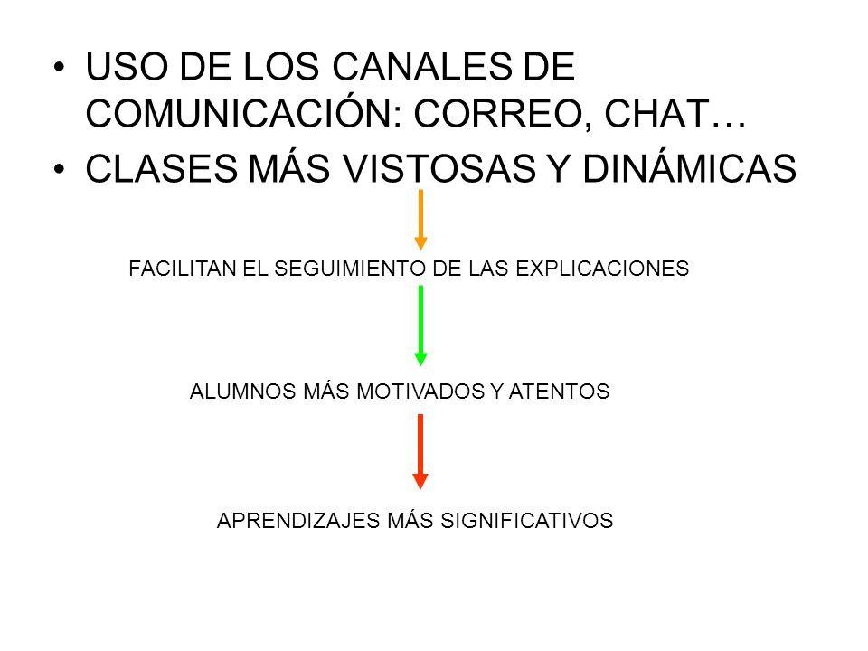 USO DE LOS CANALES DE COMUNICACIÓN: CORREO, CHAT…