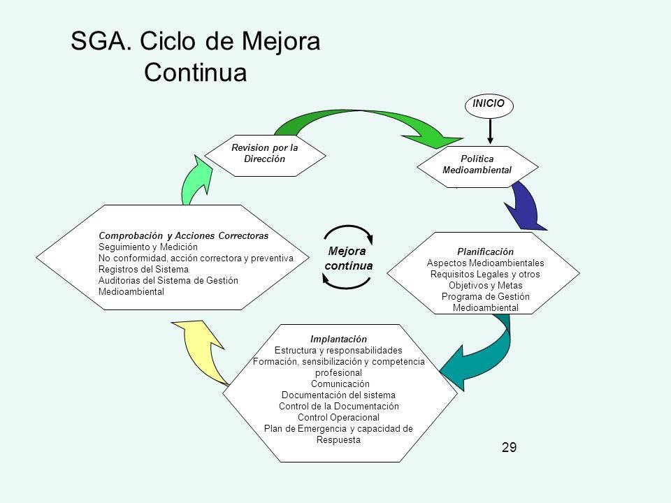SGA. Ciclo de Mejora Continua
