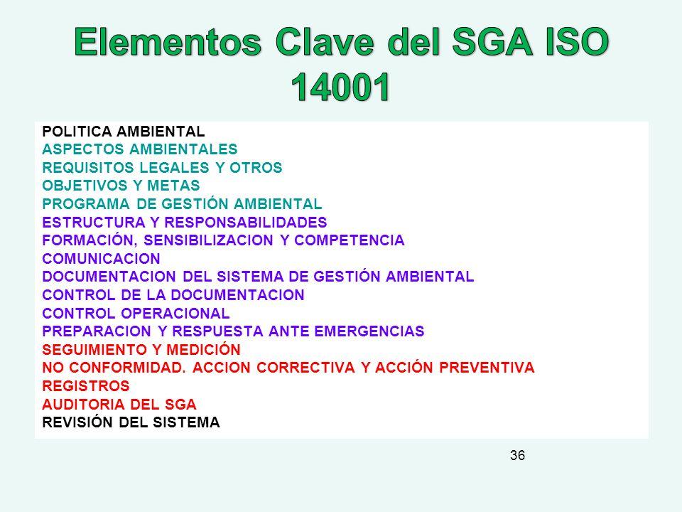 Elementos Clave del SGA ISO 14001