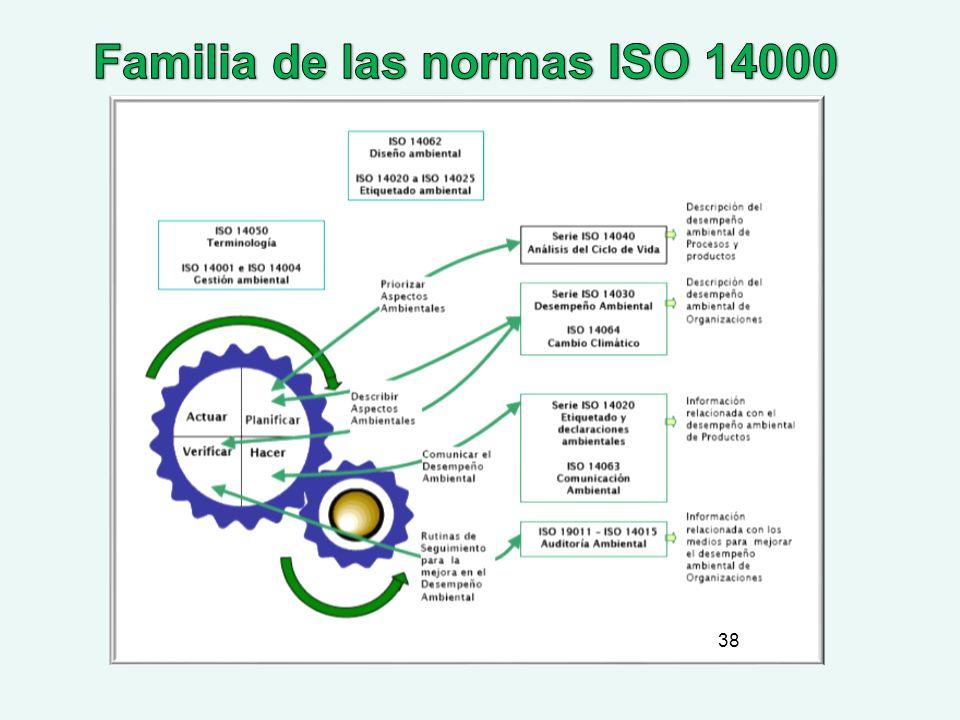 Familia de las normas ISO 14000