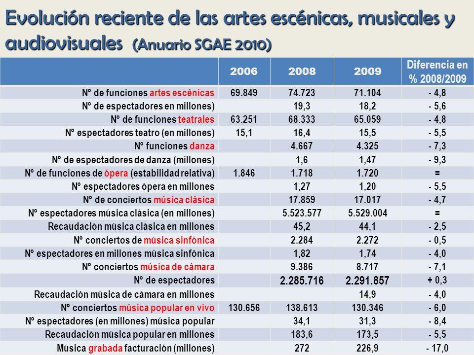 Evolución reciente de las artes escénicas, musicales y audiovisuales (Anuario SGAE 2010)