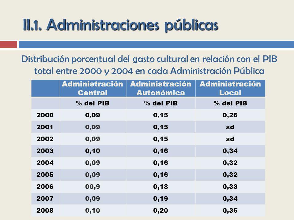 II.1. Administraciones públicas