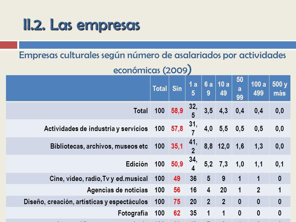 II.2. Las empresas Empresas culturales según número de asalariados por actividades económicas (2009)