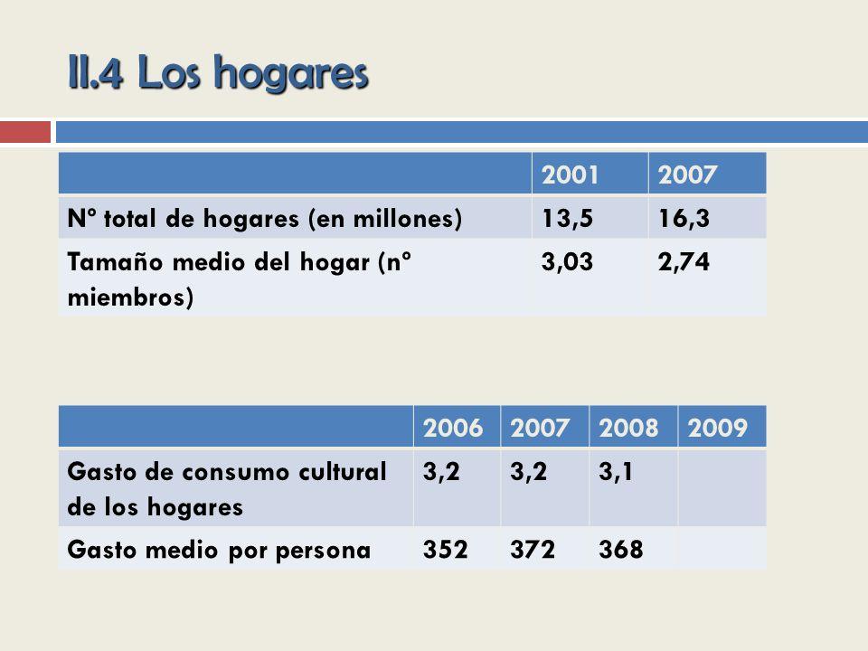 II.4 Los hogares 2001 2007 Nº total de hogares (en millones) 13,5 16,3