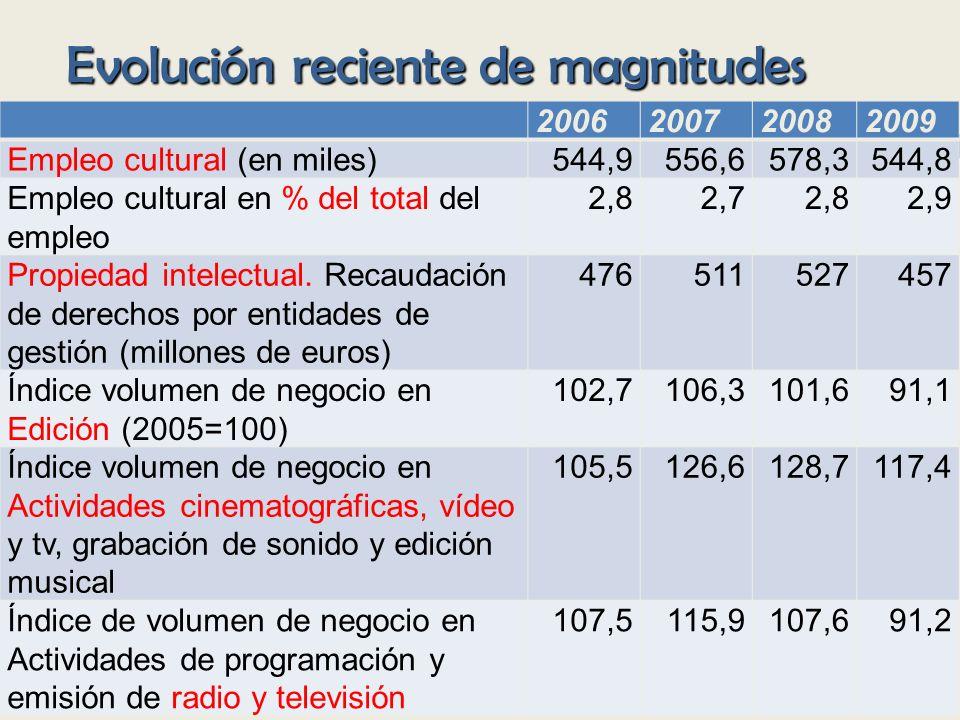 Evolución reciente de magnitudes
