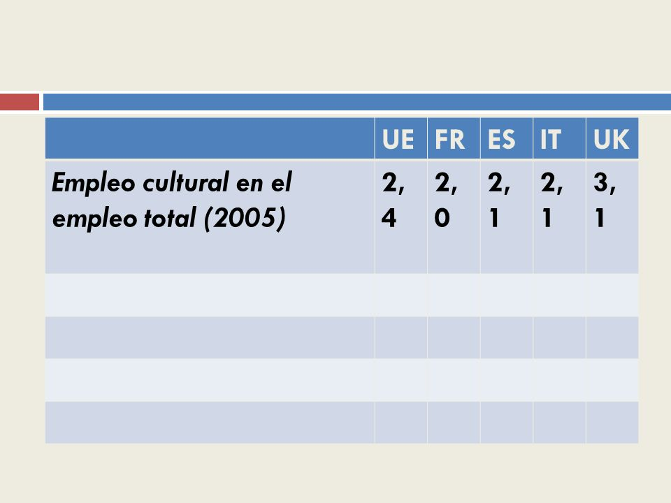 UE FR ES IT UK Empleo cultural en el empleo total (2005) 2,4 2,0 2,1 3,1