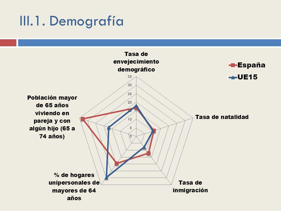 III.1. Demografía