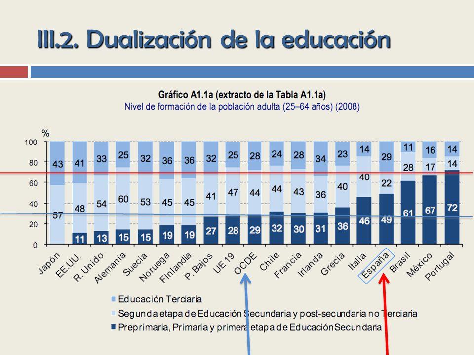 III.2. Dualización de la educación