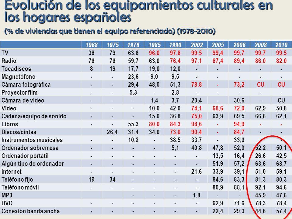 Evolución de los equipamientos culturales en los hogares españoles (% de viviendas que tienen el equipo referenciado) (1978-2010)