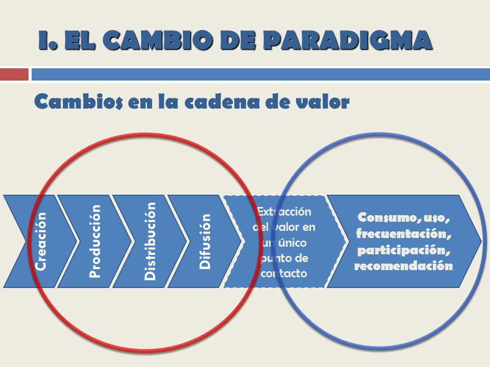 I. EL CAMBIO DE PARADIGMA