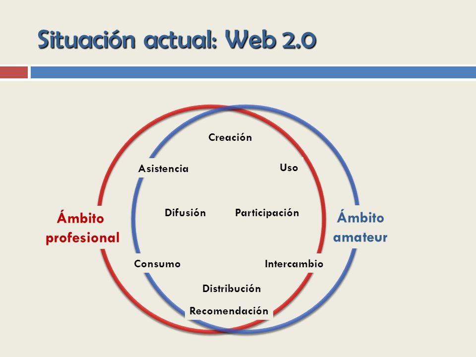 Situación actual: Web 2.0 Ámbito Ámbito profesional amateur Creación