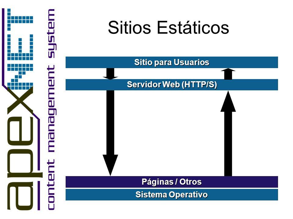 Sitios Estáticos Sitio para Usuarios Servidor Web (HTTP/S)